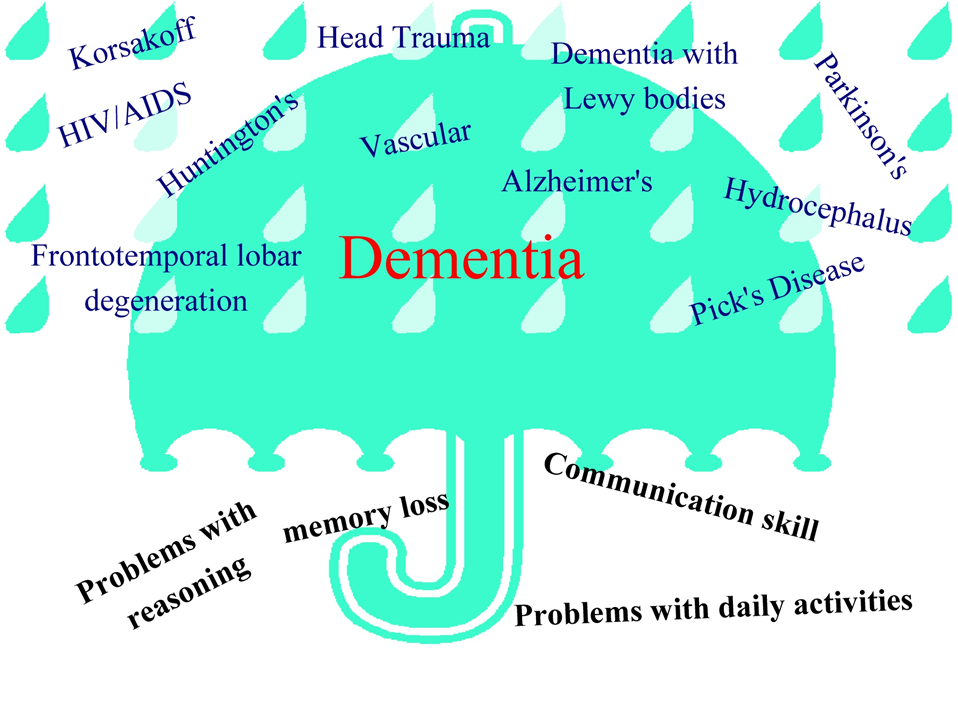 understanding dementia A term to describe a series of symptoms, rather that to describe any disease in and of itself, dementia is one of the most misunderstood and.